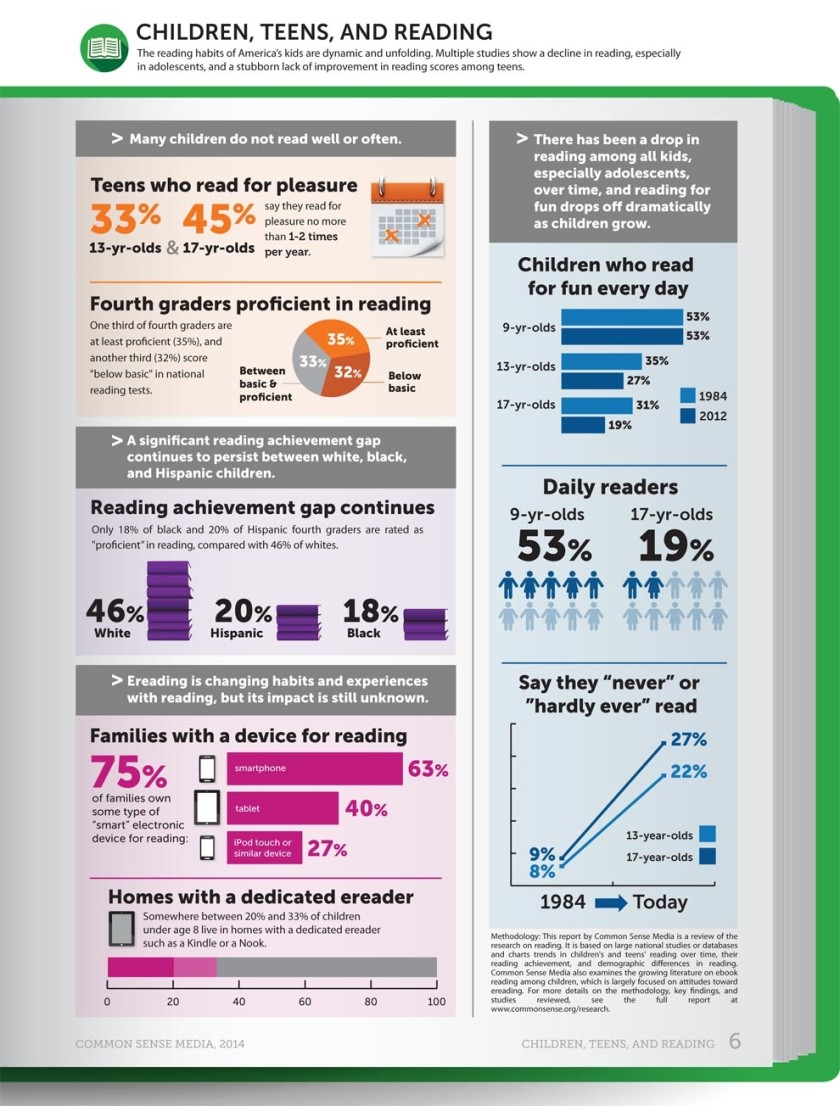 Reading among kids and teens in the US #infographic