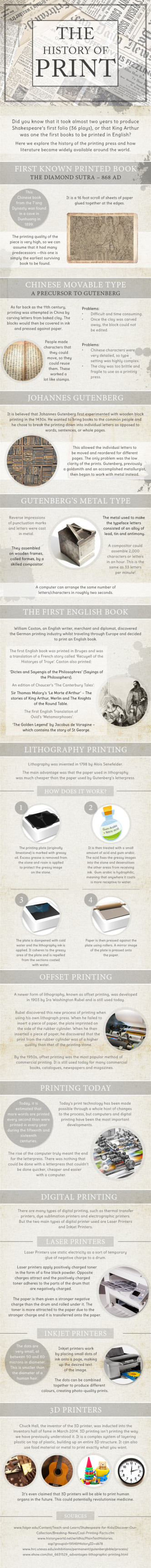 The history of the printed word #infographic