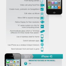 6 generations of #iPhone innovative features #infographic