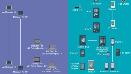 History of Apple