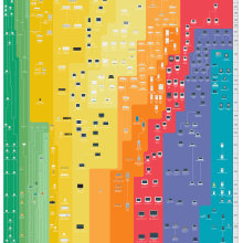History of Apple - a chart by Pop Chart Lab