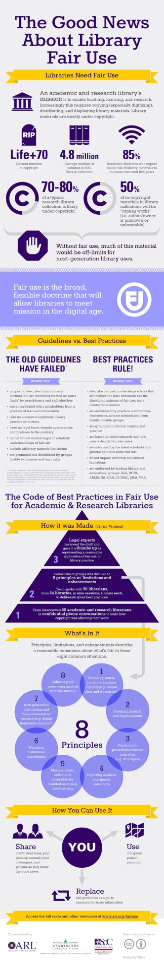 A guide to #library fair use #infographic
