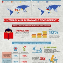 Literacy around the world 2014 #infographic