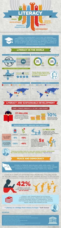 Literacy around the world 2014 #infographic