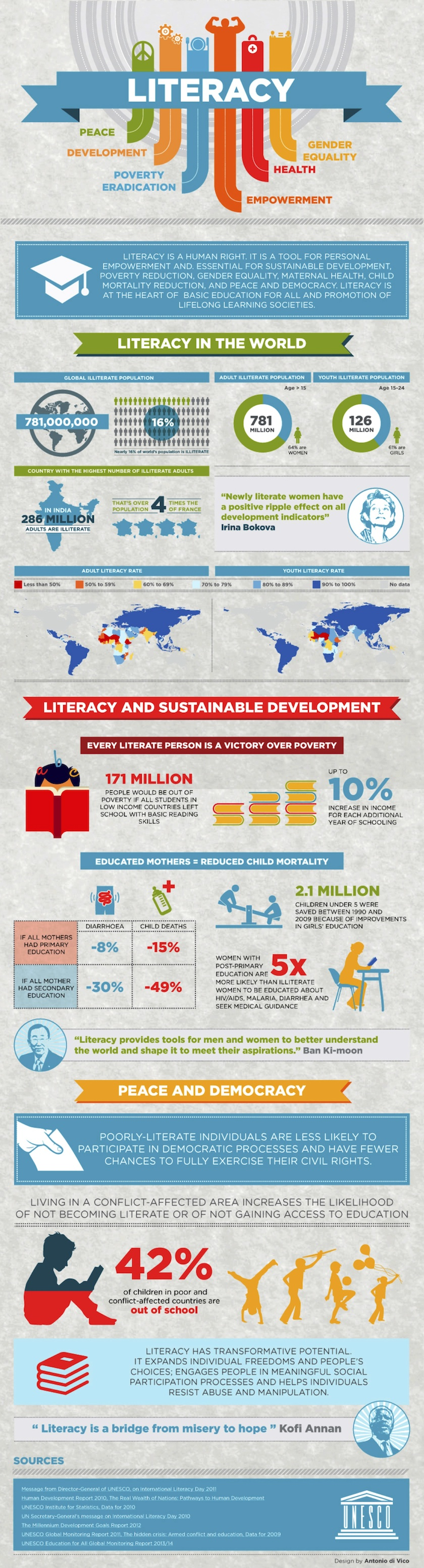 Literacy in the world 2014 #infographic