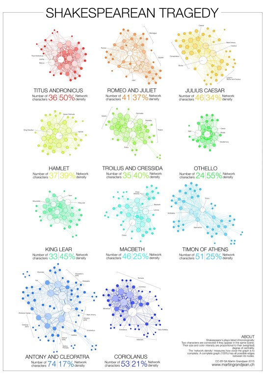 Book visualizations: Shakespeare tragedies as network graphs