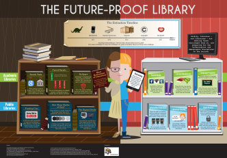 The future-proof #library - #infographic