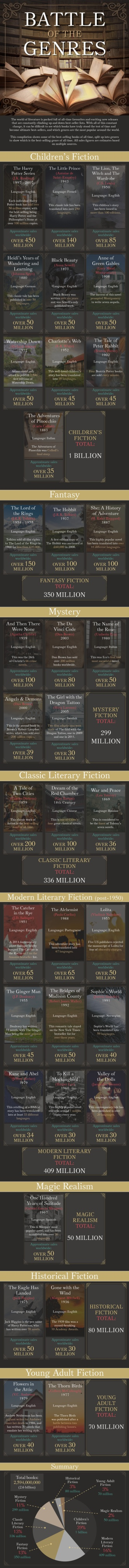 Most popular book genres of all time #infographic
