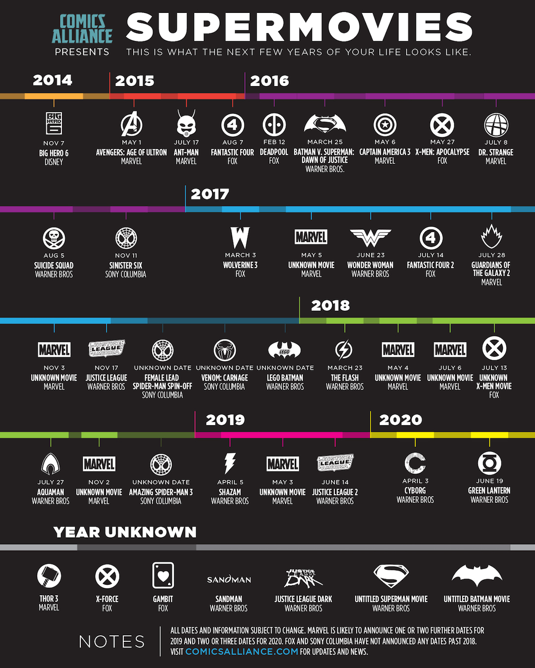 Comic book movie releases through 2020 #infographic