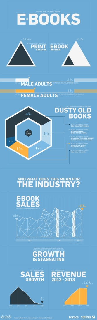 Ebook growth by the numbers #infographic
