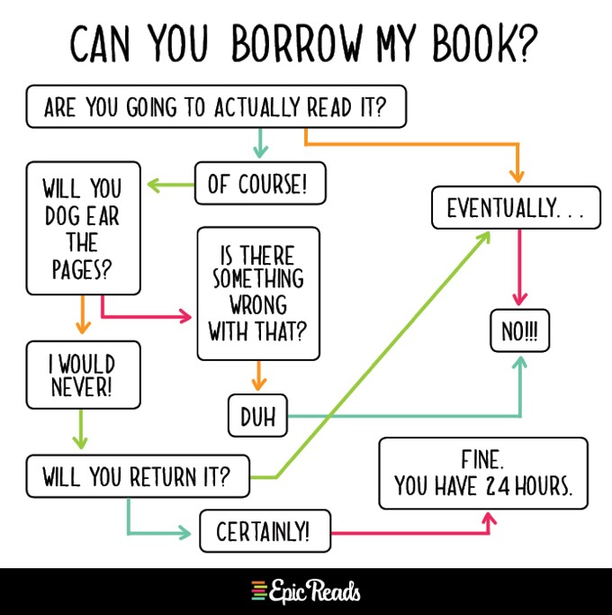 Epic Reads charts - can you borrow my book