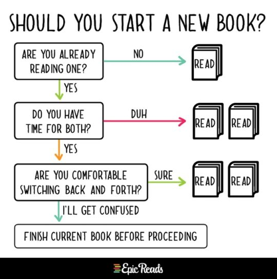 Epic Reads charts - should you start a new book