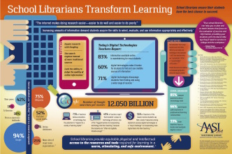 How school #libraries transform #learning #infographic