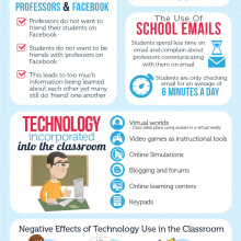 How students and teachers are using technology in the classroom #infographic