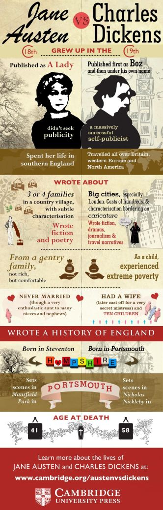 Jane Austen vs Charles Dickens #infographic