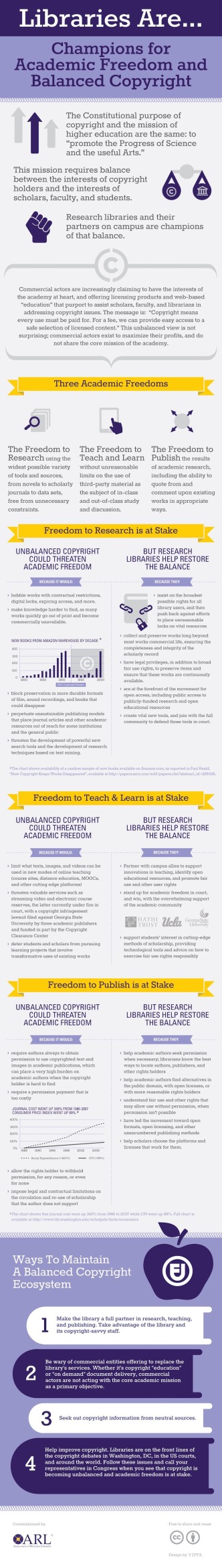 #Libraries lead the way to balanced copyright #infographic