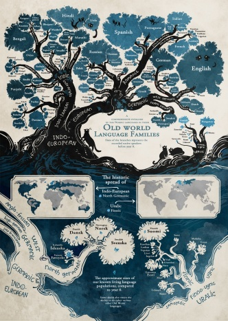 Origins of languages #chart