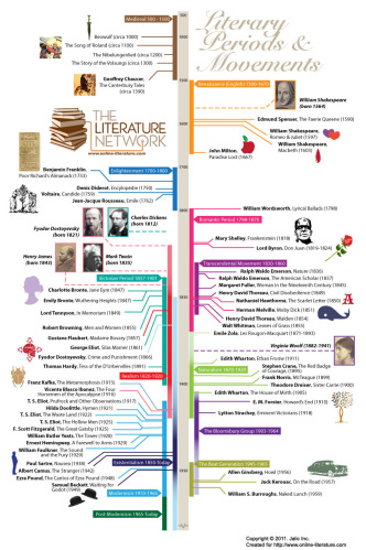 Timeline of literary periods and movements #infographic