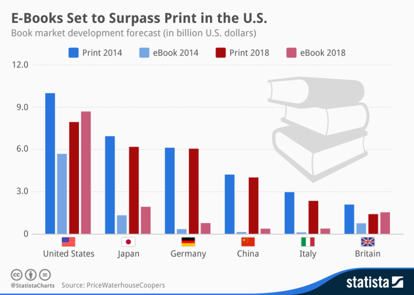#Ebooks vs print #books in six countries - 2014-2018