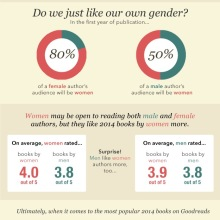 Sex and reading infographic