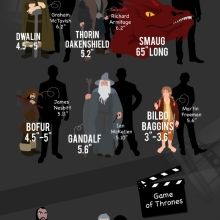 The book character vs the actor playing it - #infographic