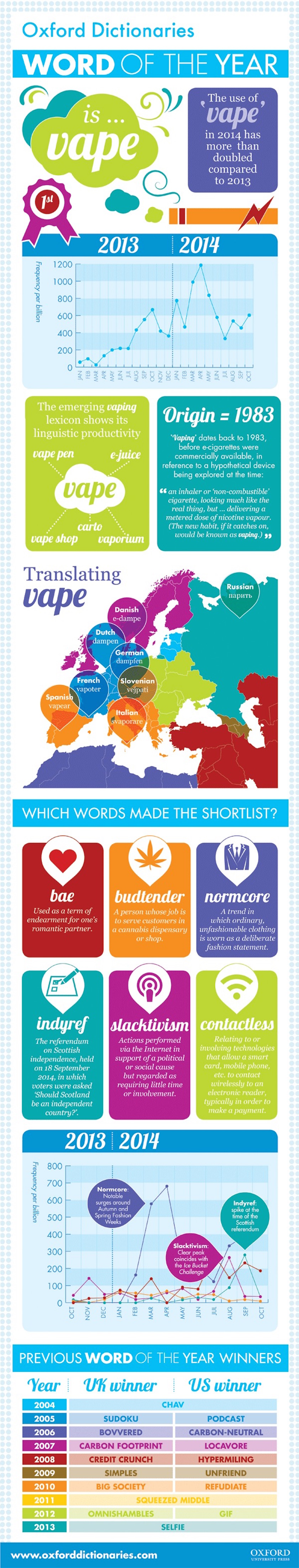 Word of the year 2014 #infographic