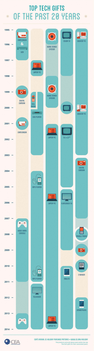 Top tech gifts of the past 20 years