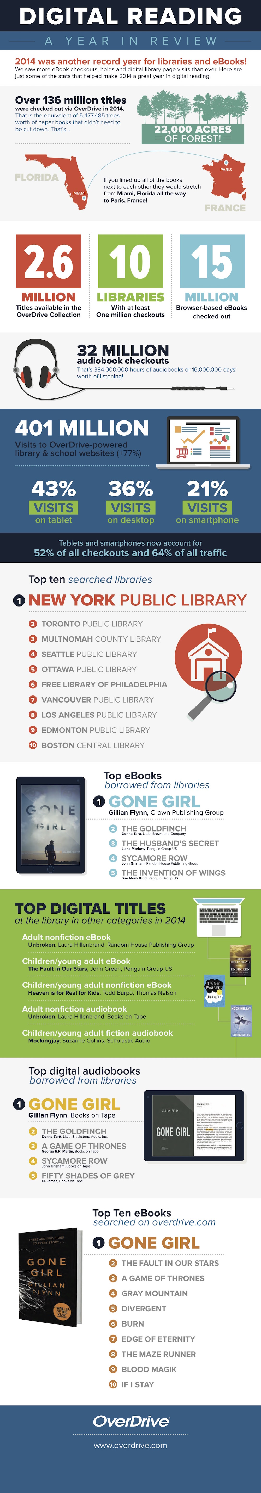 2014 was a record year for libraries and digital reading