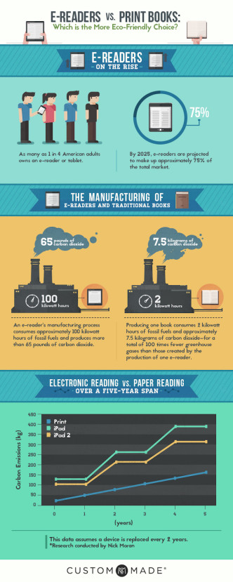 E-readers vs print books - eco-friendly choice? #infographic