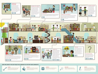 The many roles of the 21st century library - infographic