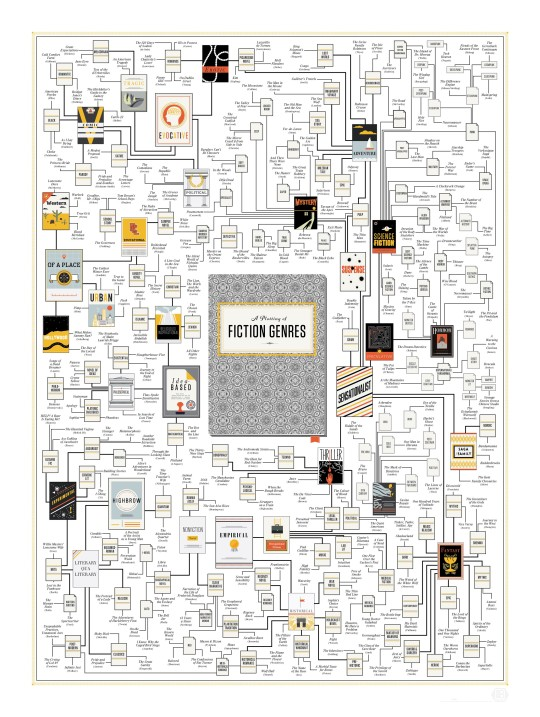 Book charts: a guide to fiction genre