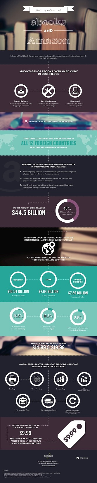 Amazon's influence on ebook growth #infographic