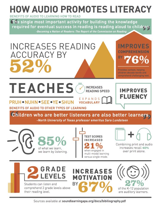 How audio increases literacy - infographic