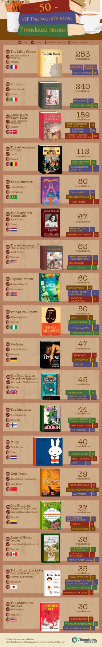 Most translated books in the world #infographic