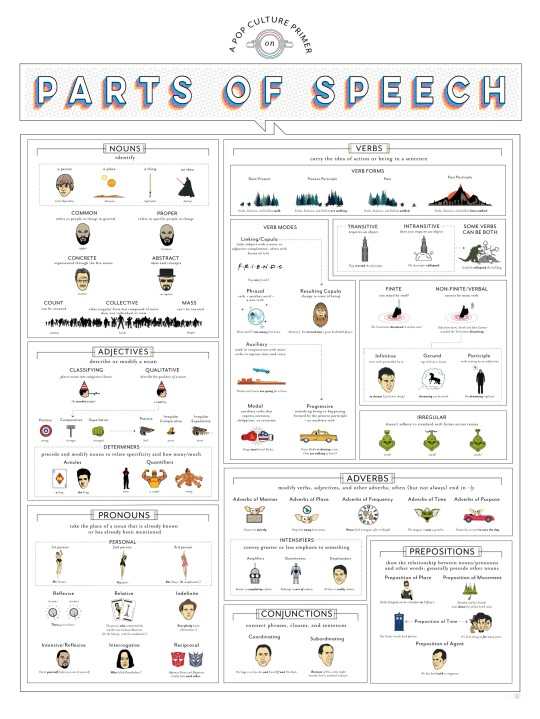 Parts of speech explained by famous figures from books and movies