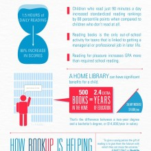 Reading among teenagers is in decline - infographic
