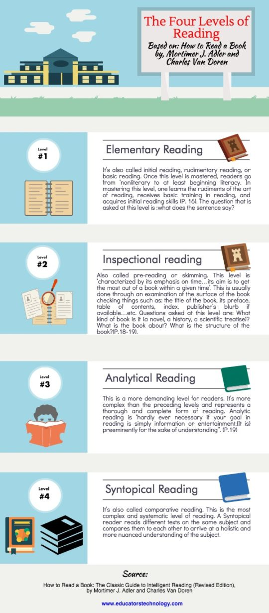The 4 main levels of reading #infographic