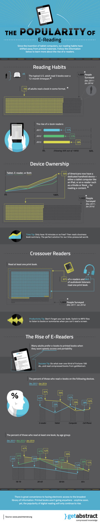 The growing popularity of e-reading #infographic