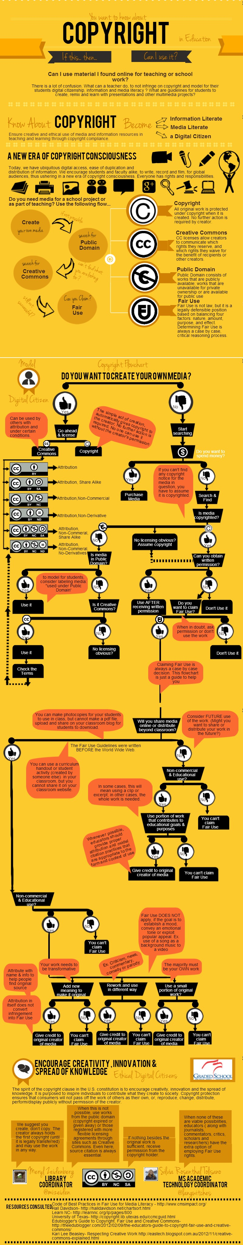 A new era of copyright consciousness - infographic