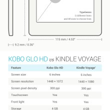All you wanted to know about Kobo Glo HD - infographic