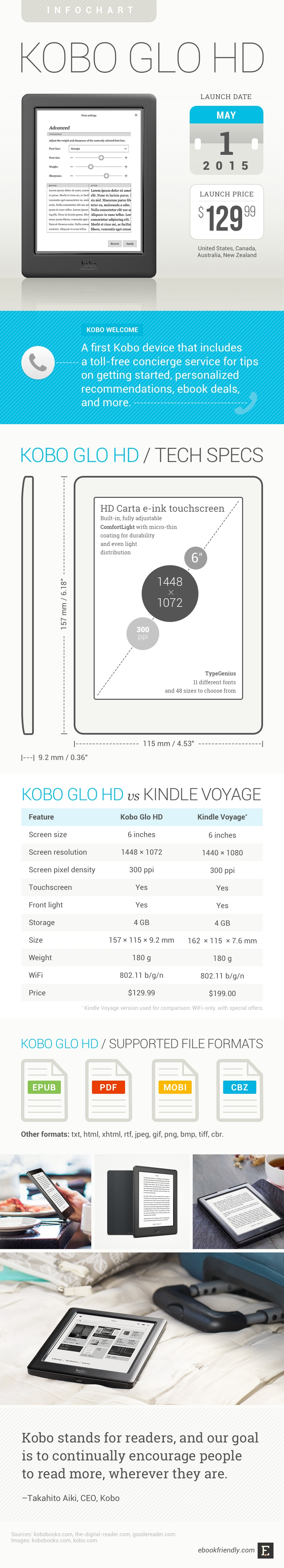 All you wanted to know about Kobo Glo HD (infographic) | Ebook Friendly