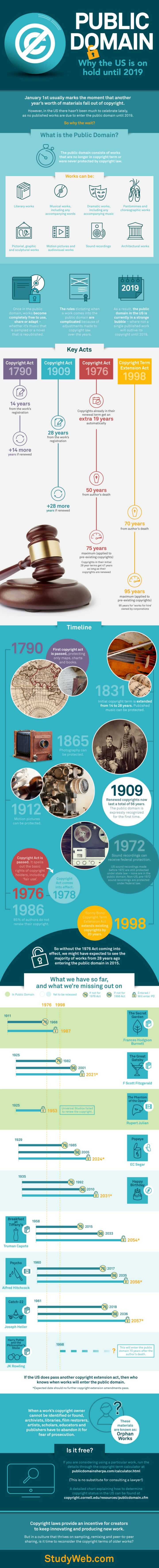 All you wanted to know about public domain - infographic