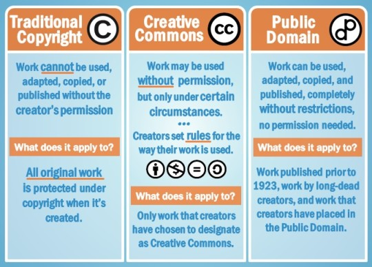 Copyright laws compared