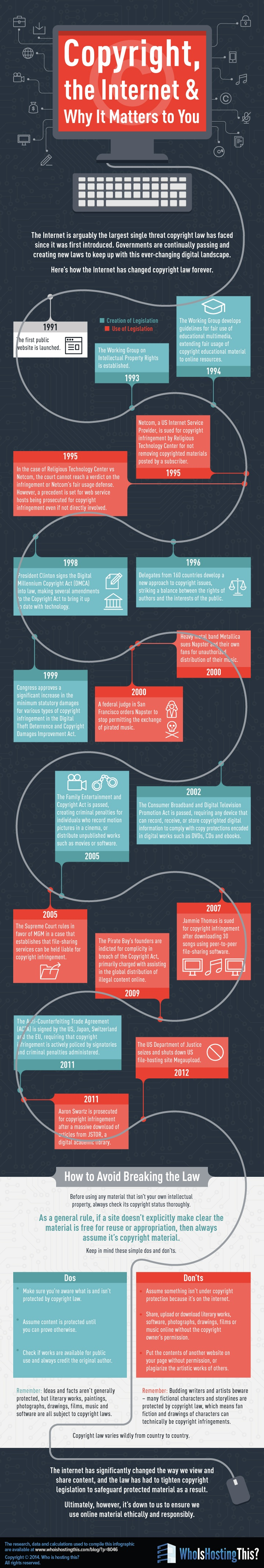 How the internet affects copyright - infographic