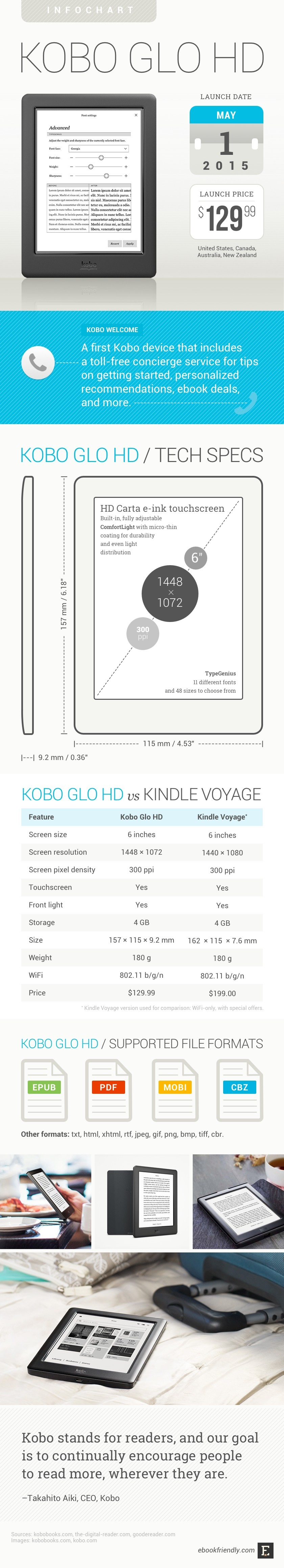 Kobo Glo HD: tech specs, reviews, comparisons, and pictures
