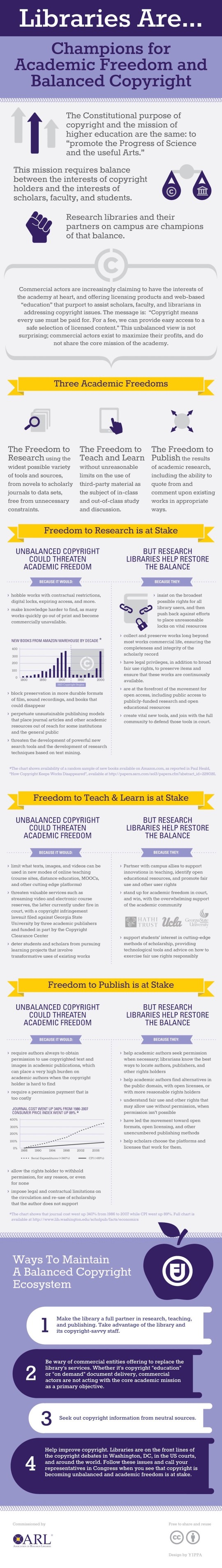 Libraries lead the way to balanced copyright - infographic