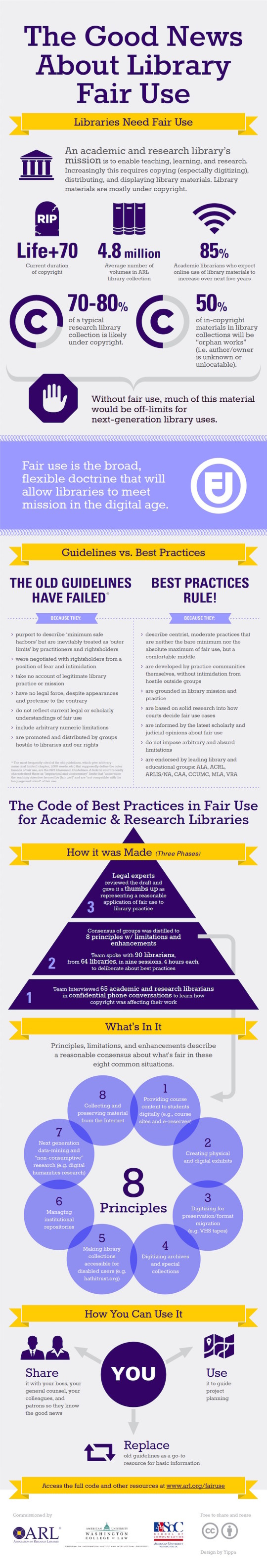 Why libraries need Fair Use - infographic