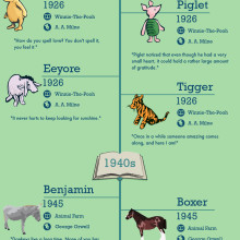 Most famous animals from literature #infographic