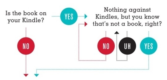 Should I give someone a book - the part about Kindle