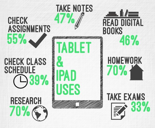 Using tablets for teaching